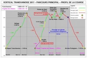 TransVanoise 2017 - Parcours principal - Trace de la course